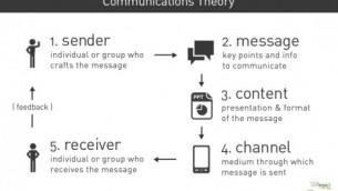 marcom theory