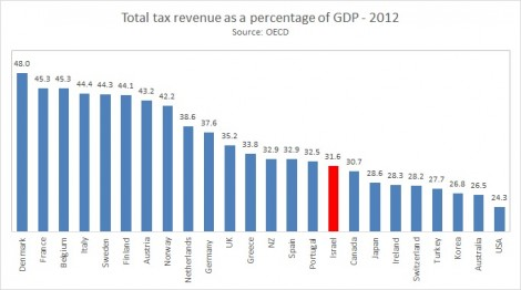 tax as percentage of GDP