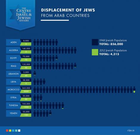 Displacement of Jews