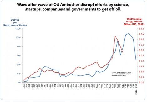 oil ambush