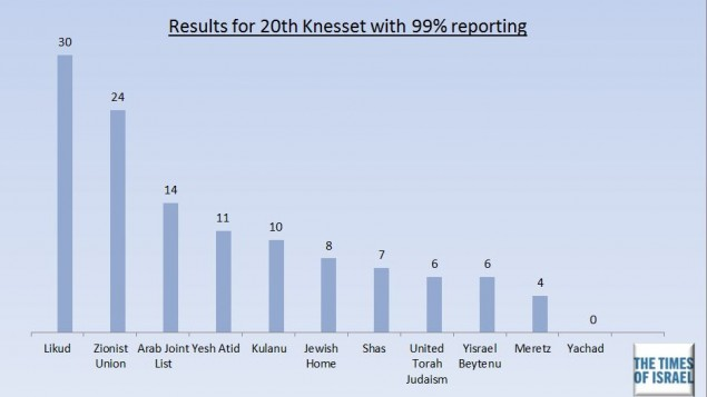 Results of the 20th Knesset with 99 percent reporting (Times of Israel).
