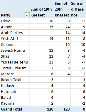 Table 1: Election results from the 19th Knesset and 20th Knesset (as of noon 18.3.15)