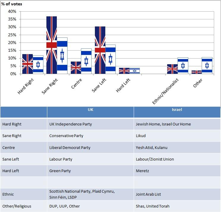 UK-Israel elections