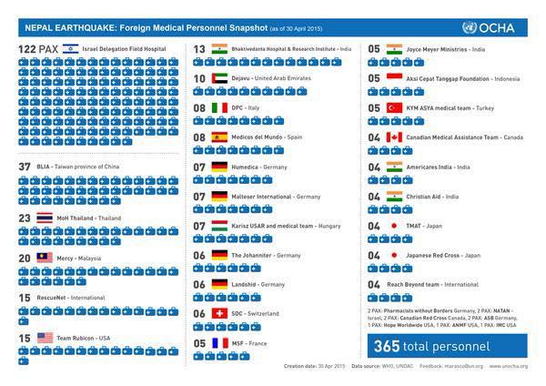israel in nepal  5 2015 chart