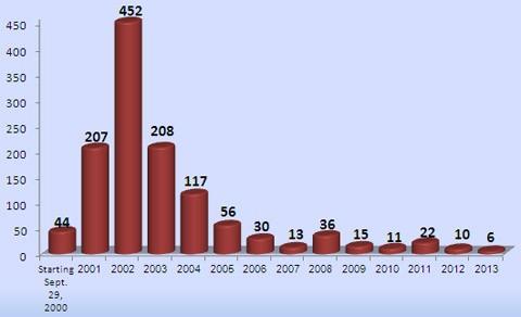 ShinBet graph