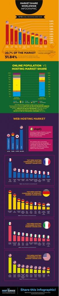 hostadvice.com-web-hosting-market-share-2015-infographic-small