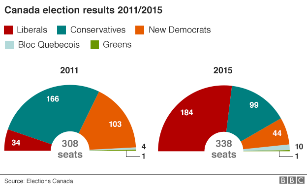 2011 and 2015 Comparative Election Results (Courtesy BBC).