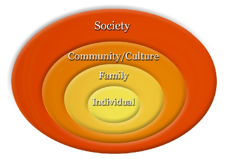 Graphic concentric rings Individual, Family, Community/Culture, Society
