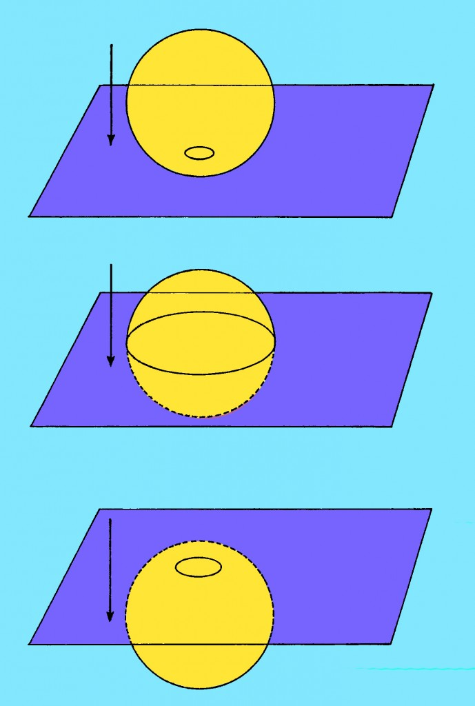 A three-dimensional sphere descending through a two-dimensional plane could be perceived only in two-dimensional circular slices that increased and then decreased in size (Revision by Yoeli Kaufman of an Illustration by Robert O'Keefe in Michio Kaku's book, Hyperspace)