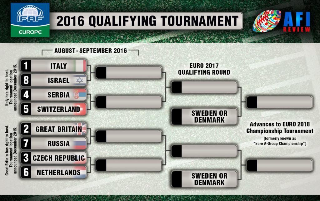 2016 European Qualifying tournament
