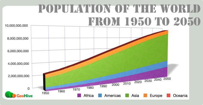 World Population Growth. Source: ecosunset.wordpress.com