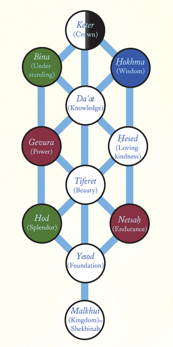 Sefirotic Tree, diagram from Kabbalat Shabbat: the Grand Unification by Debra Band