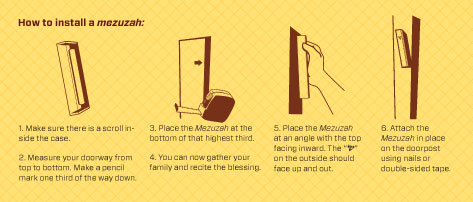 diagram how to install a mezuzah