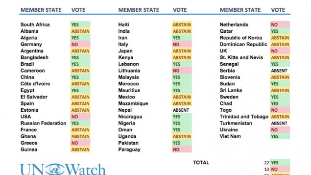 Tableau récapitulatif du choix, par pays, lors du dernier vote à l'Unesco sur le statut de Jérusalem ( Crédit: UN Watch)