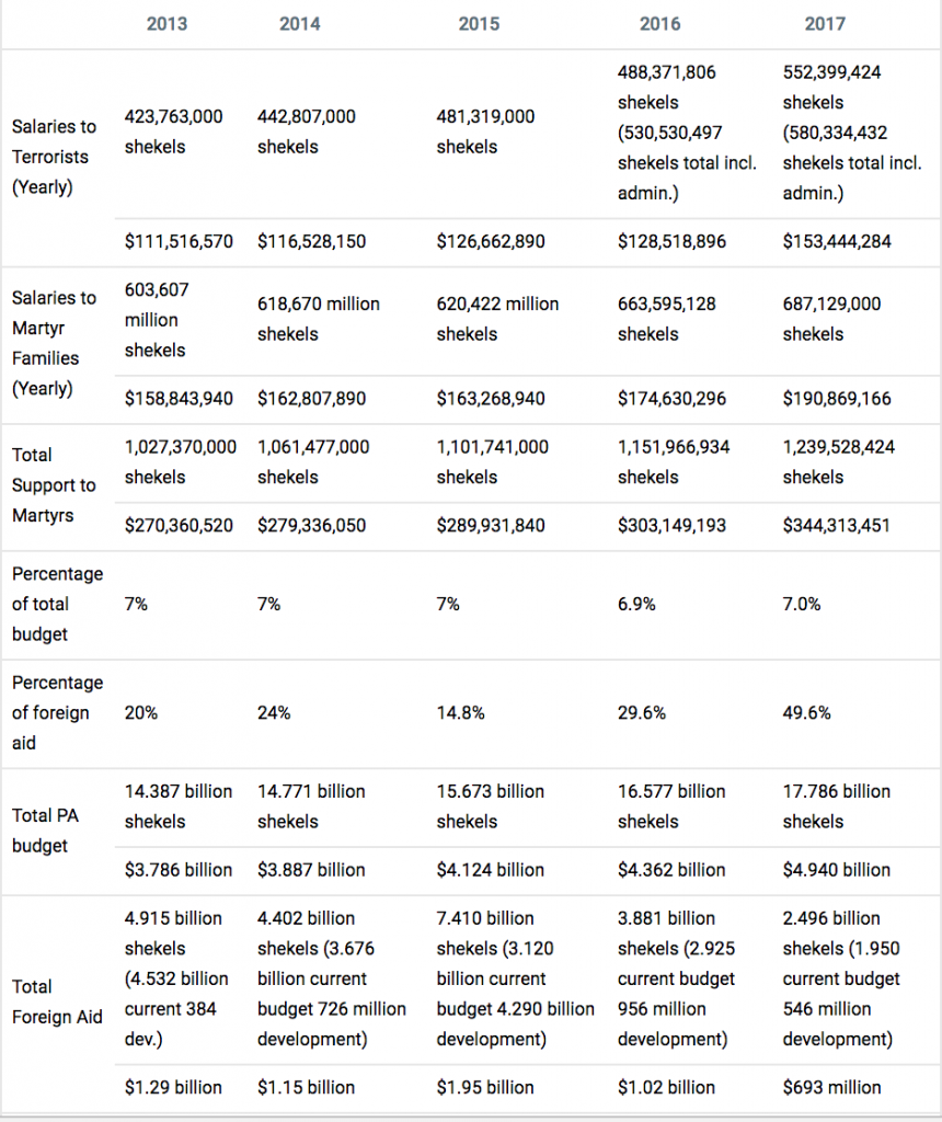 Table showing the Palestinian Authority budget since 2013 for payments to Palestinian prisoners in Israeli jails and 'martyr' families. (Jerusalem Center for Public Affairs)